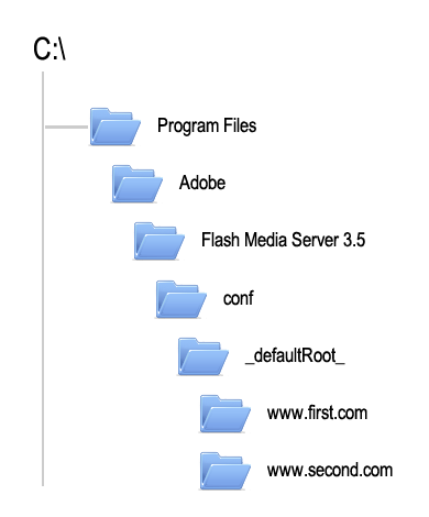 Flash Media Server Directory for vhost